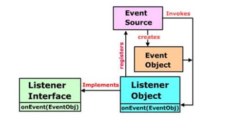 The Delegation Event Model in JAVA